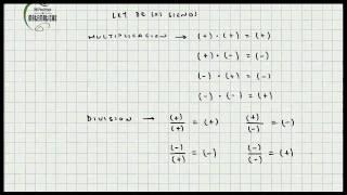 Ley de Los Signos Multiplicación y División - Mi Profesor de Matematicas - Video 068