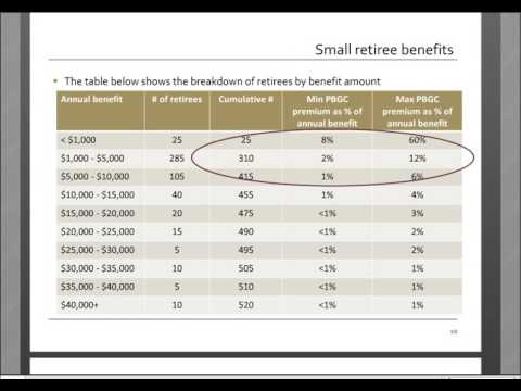 Pension Plan Annuity Purchases: The Time is Now!