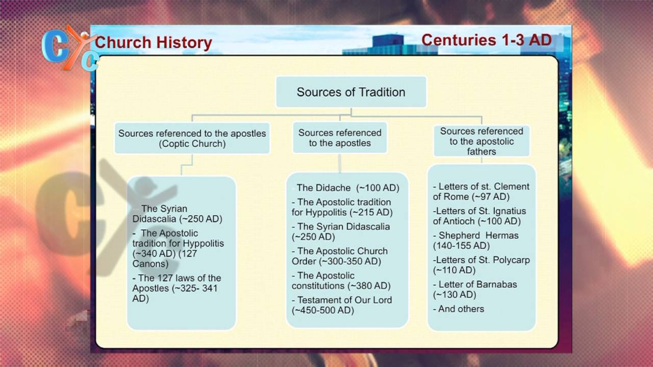 History Of Church: traditions , structure & NT