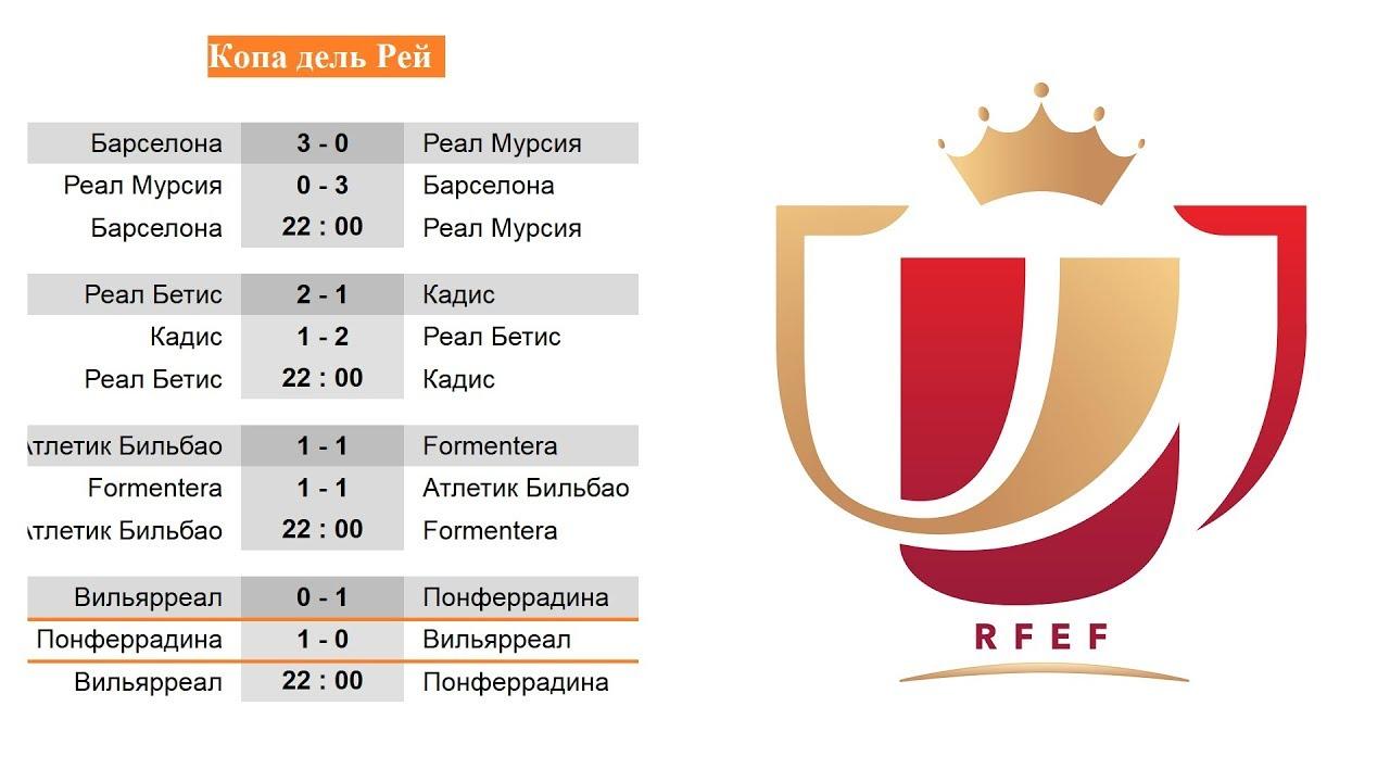 Кубок Испании 2018 Таблица