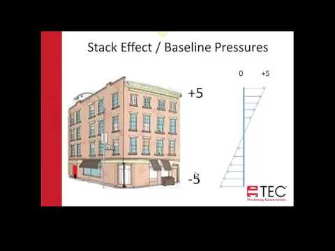 Pressure and Airflow Basics