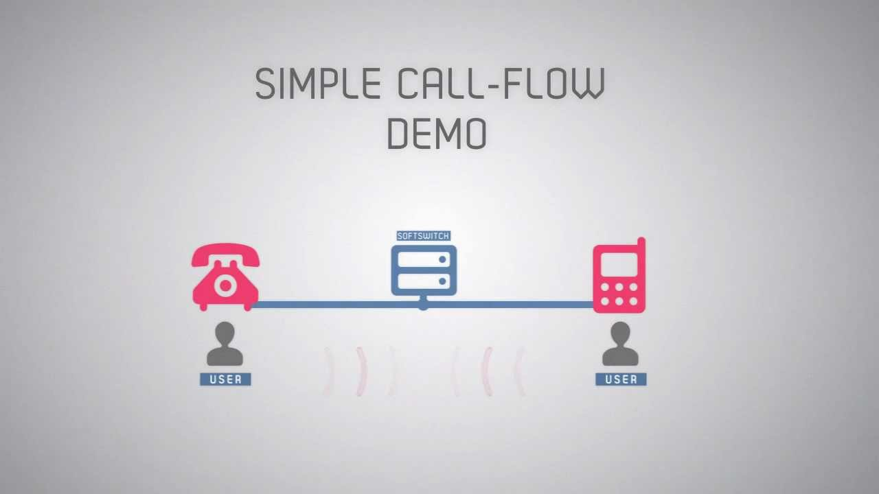 Voip Softswitch Place In A Call Flow