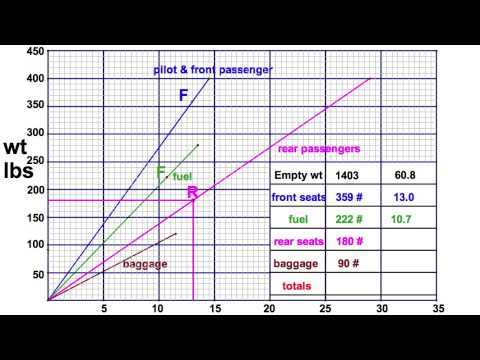 Weight & Balance - Load Graph