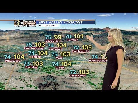 Temperatures creep into 100s Sunday