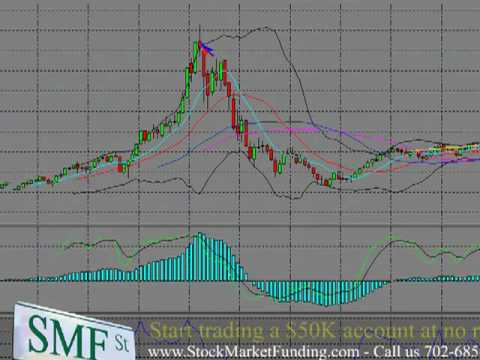 Monthly Technical Analysis Nasdaq Composite Index Chart Trend Analysis Long Term Trends