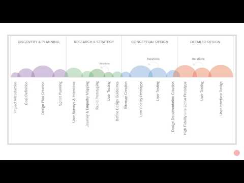 UX Design Process step by step (in Hindi)