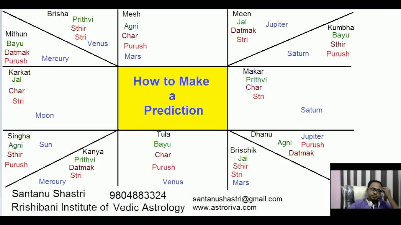 Free Astrology Software In Bengali in Software Title