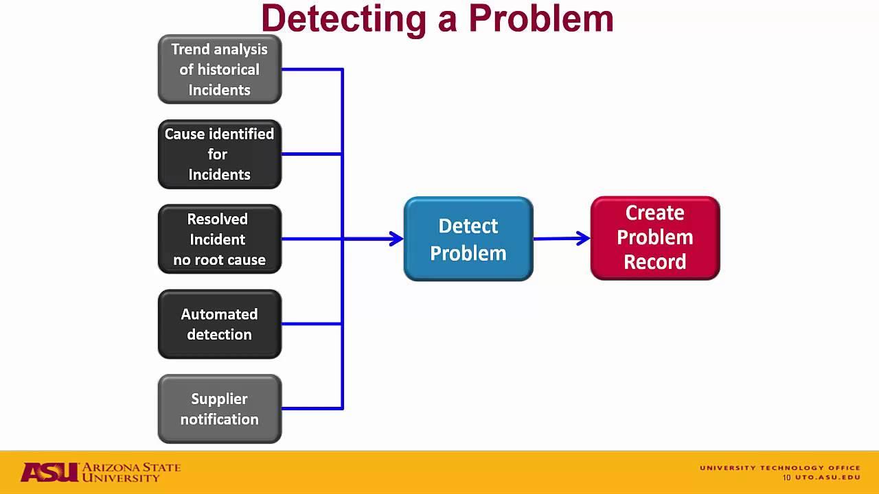 Problem Management: ServiceNow Problem Management Overview
