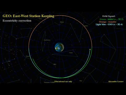 GEO satellites: East-West Station Keeping (ecc. + long.). Коррекция ГСО по эксцентриситету и долготе