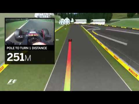 2017 Belgian Grand Prix | Virtual Circuit Guide