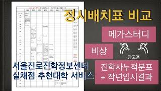 수도권 가군 인문계열 정시배치표 비교와 서울진로센터 실…