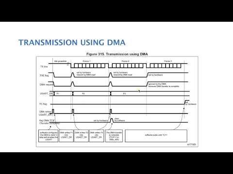 الدرس ١٧ : USART - Part 2