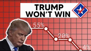 Donald Trump's Chances at Winning Have PLUMMETED to 4%