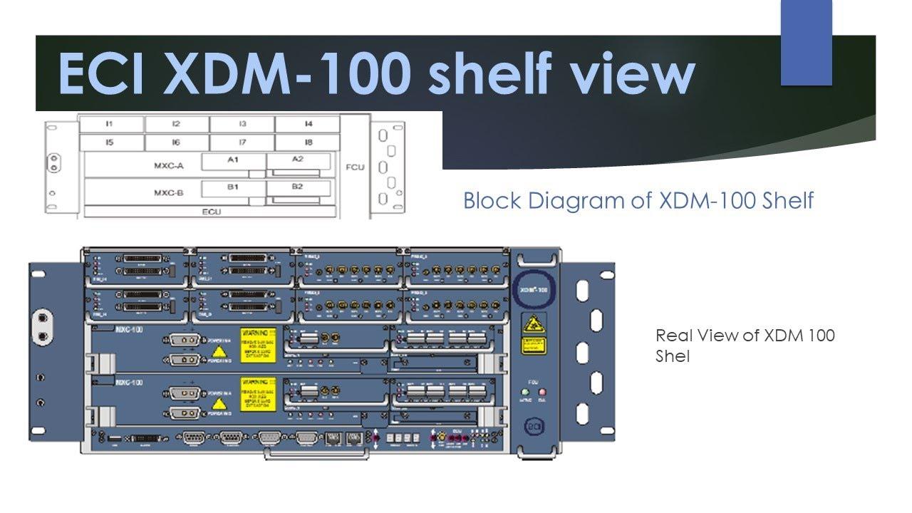 ECI Telecom CHTR XDM Linecard Module
