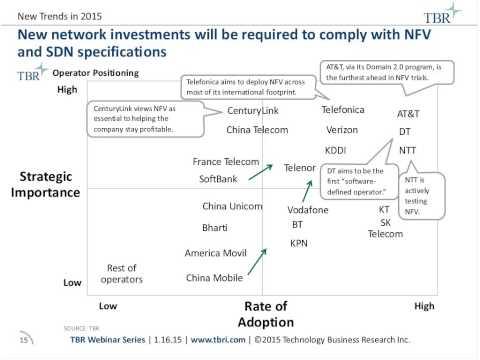 TBR 2015 telecom predictions: Transformation accelerates