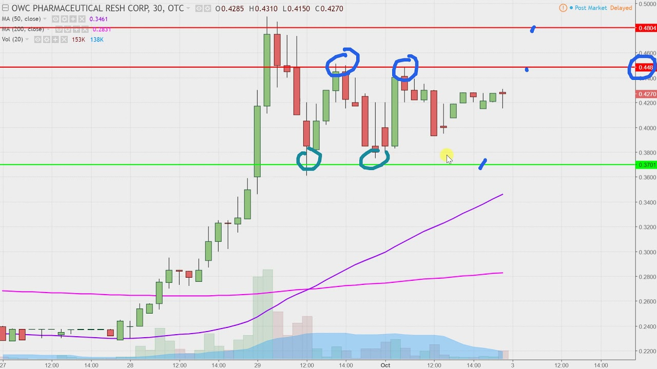 Owc Pharmaceutical Research Corp Owcp Stock Chart Technical Ysis For 10 02 17