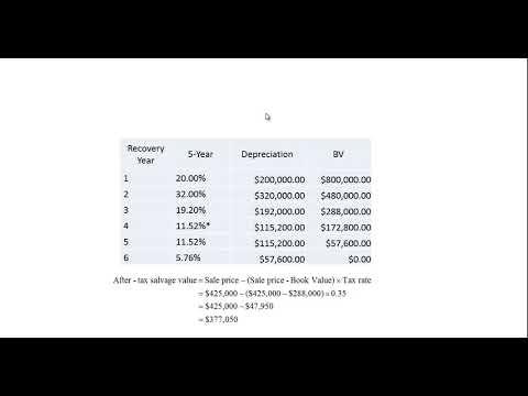 Depreciation -MACRS