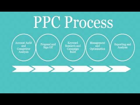 Pay Per Click Marketing Best Practices For Paid Per Click Ppc