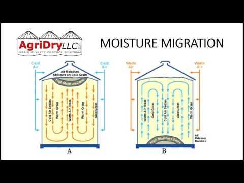 AgriDry Training: Grain Storage Mode