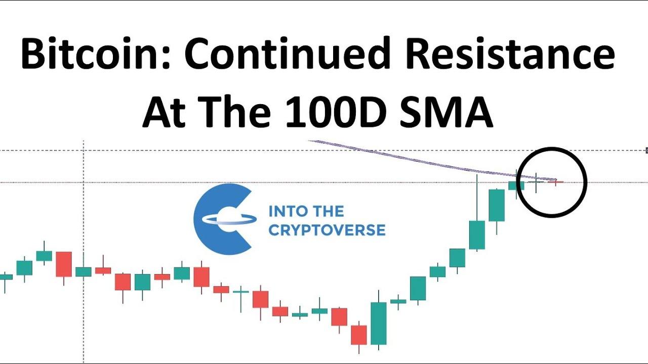 Bitcoin: Continued Resistance At The 100D SMA