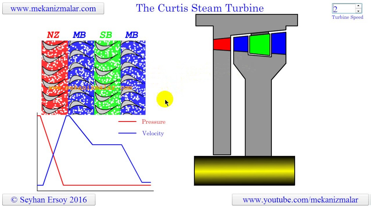 diagrams acsink turbine  the curtis steam turbine - youtube