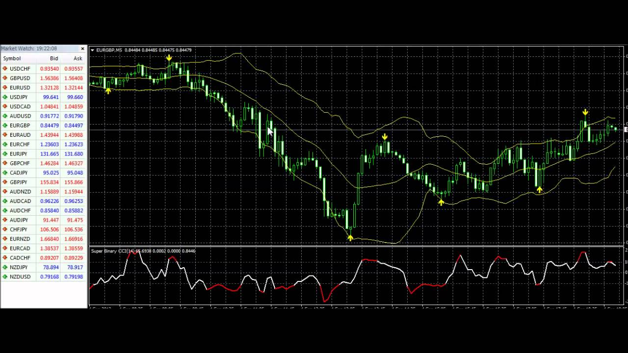 5 minute binary option strategies
