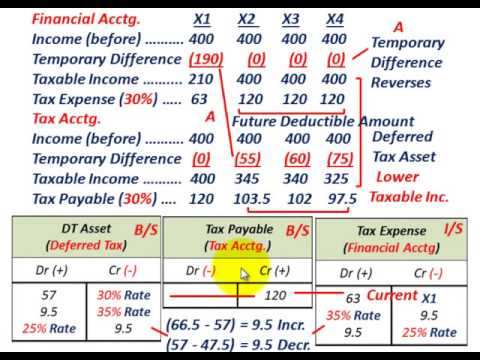 discounting deferred tax liability Deferred tax expense (btd of $1,000  30%)  deferred tax assets and liabilities  to reflect time value  discounting income taxes are numerous and complex.