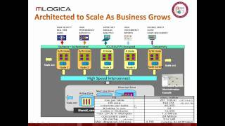 Tips and Tricks Sybase IQ for a Columnar World - Part 02 of 05