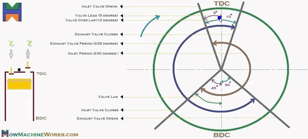 valve timing diagram for 4 stroke diesel engine 1996 honda accord how to draw youtube