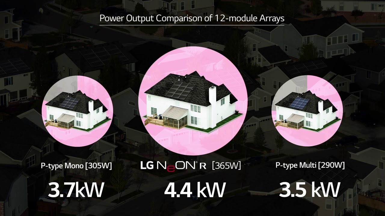 LG 365 Watt Mono Black Solar Panel - LG365Q1C-A5