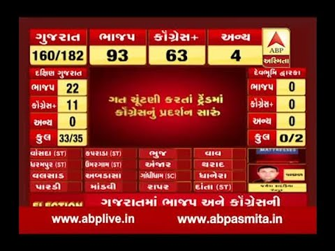 Gujarat Election Results LIVE: BJP passes majority mark,