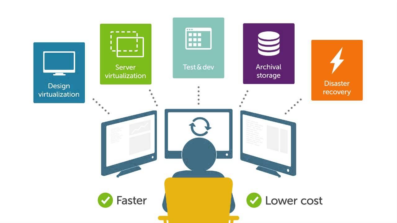 Software Defined Storage Market 2020 Precise Outlook - Microsoft, NEC, Cisco Systems, IBM, Citrix Systems, HP, Ericsson