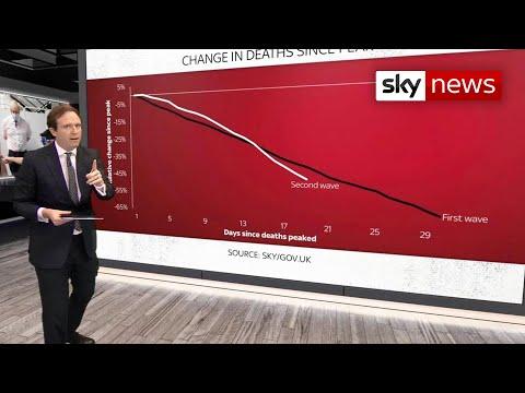 The Data Dive: Death rates decrease in COVID-19 cases