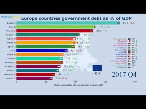 Europe (EU) Countries By Government Debt (as % Of GDP) (2000-2018) Ranking [4K]