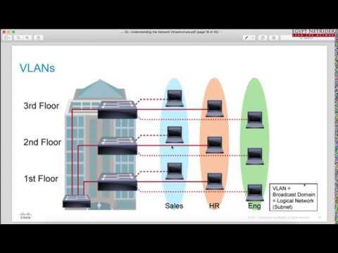 2.2- Understanding The Network Infrastructure - Part 2