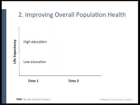 """PRB Webinar: """"The Effect of Educational Attainment on Adult Mortality in the United States"""""""