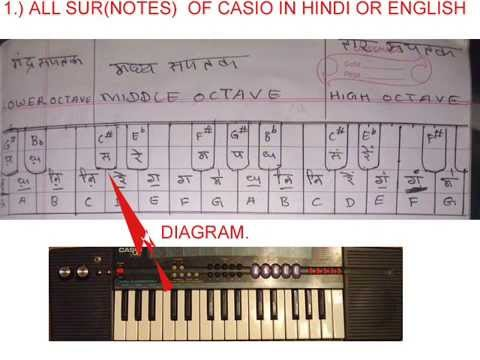 Piano Learning Book Pdf In Hindi