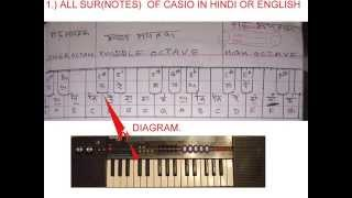 PIANO(casio) knowledge in  hindi(swar or notes) must watch