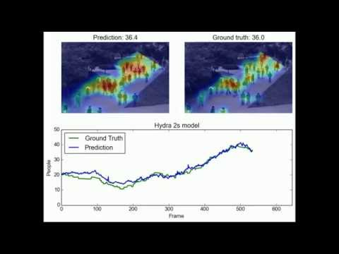 Towards perspective-free object counting with deep learning