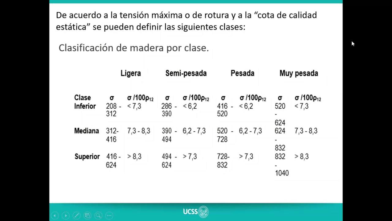 Modulo De Elasticidad Madera El Roble