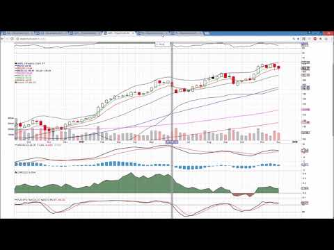 XLK AAPL FB  Technical Analysis Chart 12/8/2017 by ChartGuys.com