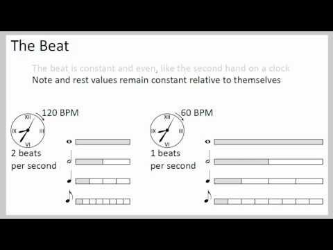 Basic Rhythm Explained