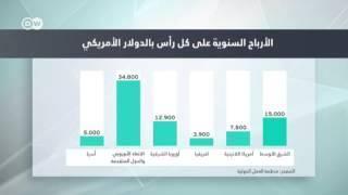 15 ألف دولار أرباح سنوية على كل رأس من العمالة الوافدة في دول الشرق الأوسط