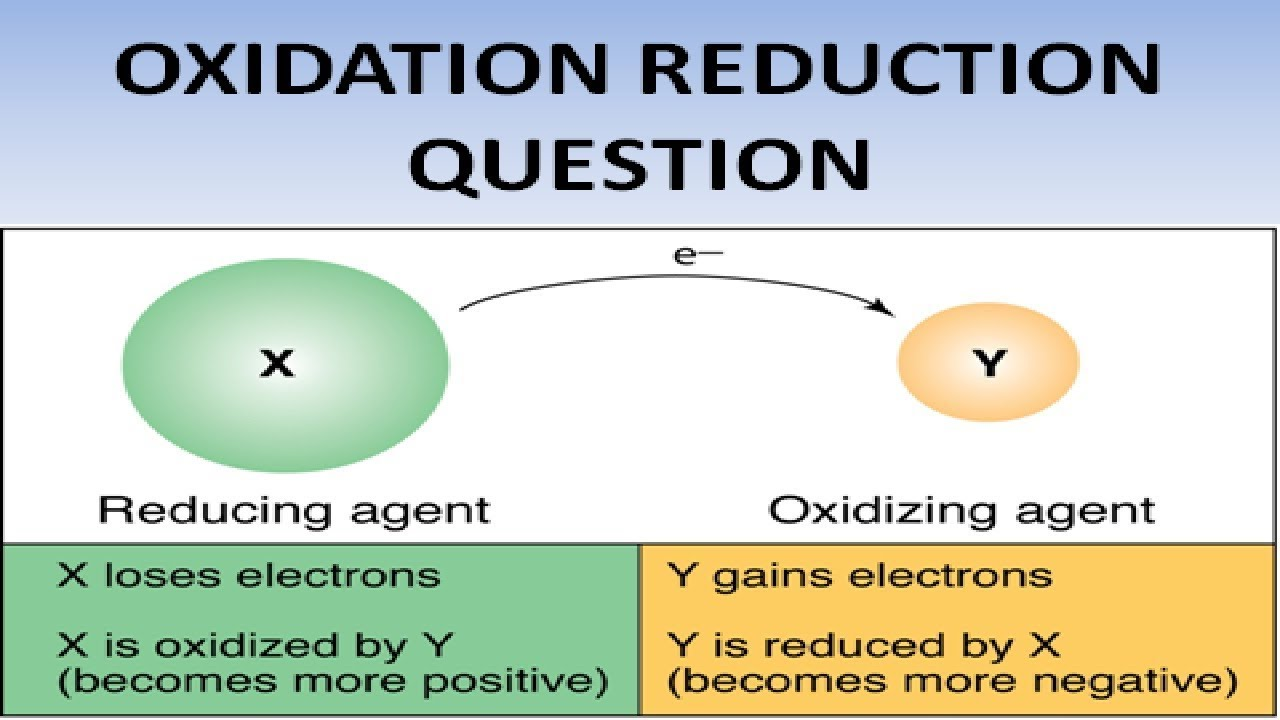 Oxidation Reduction Reaction Related Questions Redox