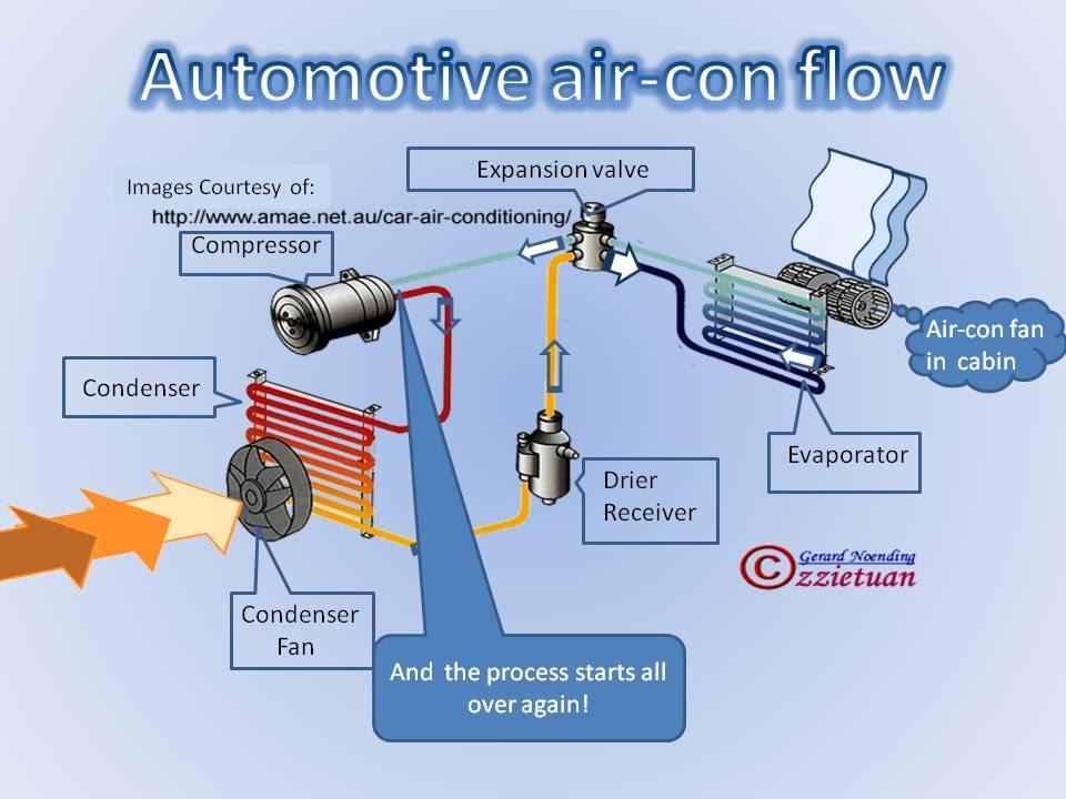 Automotive Air-con Flow Process