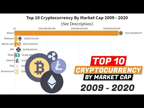 Top 10 Cryptocurrency By Market Cap  (2009-2020 – racing bar chart)