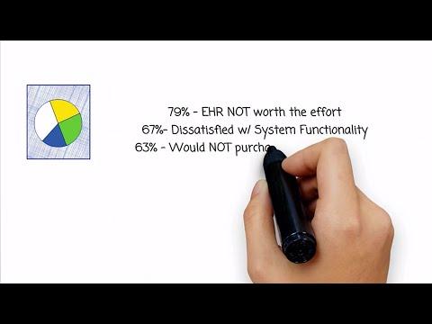 Unified EHR & Medical Billing Software