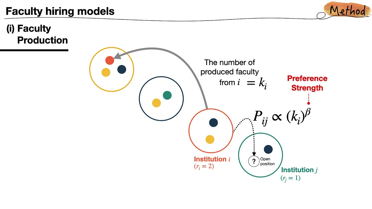 Networks2021_The Dynamics of faculty hiring networks