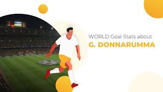 Incredible Gianluigi Donnarumma Stats ⚽ Career, Goals, Gianluigi Donnarumma Salary, Teams