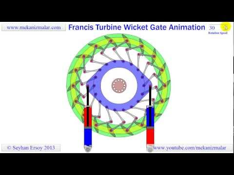 francis turbine wicket gate animation